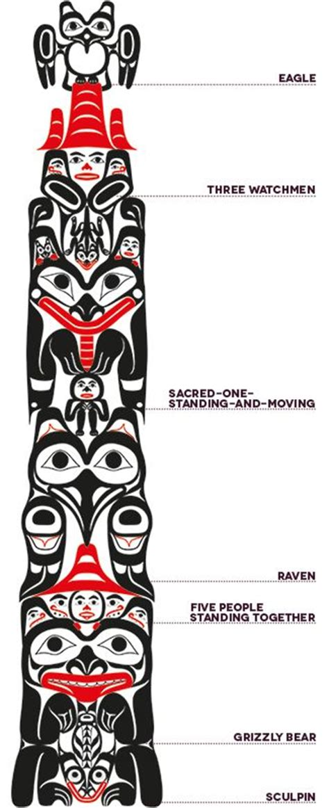 haida tattoo animal meanings 25 best ideas about totem pole art on pinterest totem