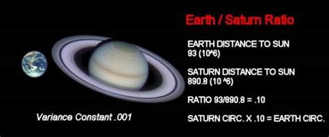 what is saturns distance from the sun the creator formula