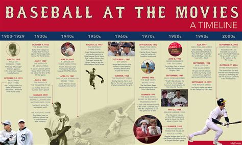 major league gaming timeline facebook baseball at the movies a timeline