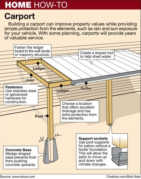 building an attached carport how to build a carport images