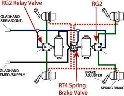 Typical Air Brake System Diagram Haldex Rg2 Relay And Rt4 Brake Valves Combined For