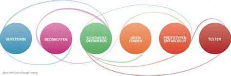 Bewerbung Hpi Design Thinking Management Vs Design Thinking In Der Social Media Arena