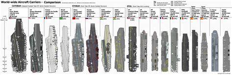 The Comparison by Aircraft Carrier Size Comparison By Zhanrae30 On Deviantart