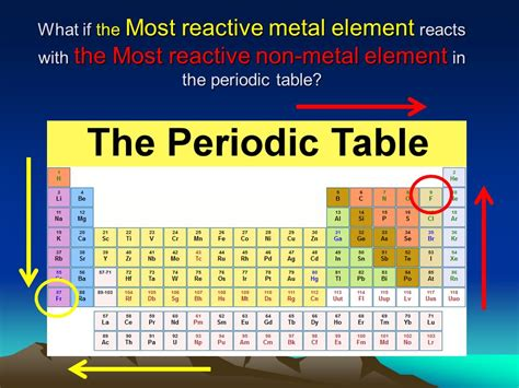 Most Reactive Element In Periodic Table by What Is The Most Reactive Nonmetal On The Periodic Table