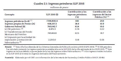 ingresos exentos para agricultores 2015 paquete econ 243 mico 2015 componentes e informaci 243 n
