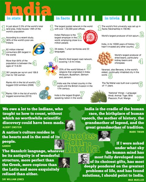 quiz questions related to independence day of india india independence day 15 august indian stats facts