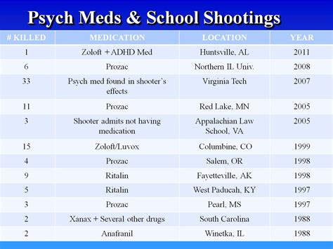 Term Psych Medication Detox California by Psychiatric Drugs And Violence Dangers