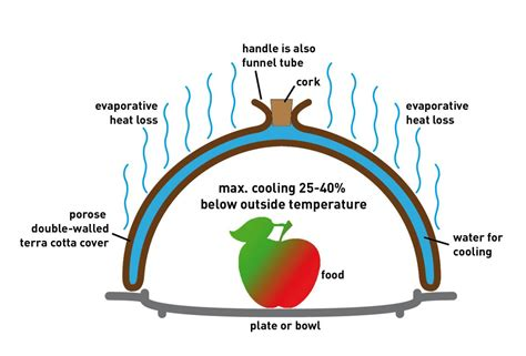 food heat l temperature terracooler efficient cooling and preservation of food