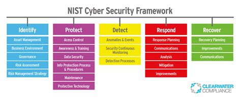building a hipaa compliant cybersecurity program using nist 800 30 and csf to secure protected health information books nist cybersecurity framework harness the power