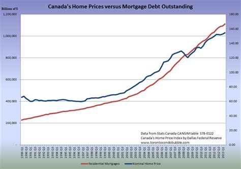 visualizing canadian housing and mortgage markets