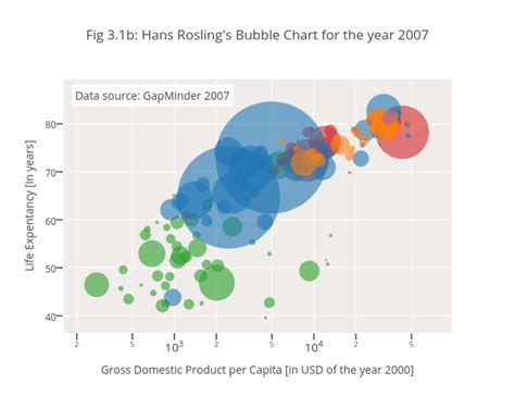 hans rosling excel x axis excel chart