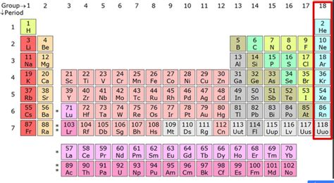 inert gases periodic table periodic table halogens le