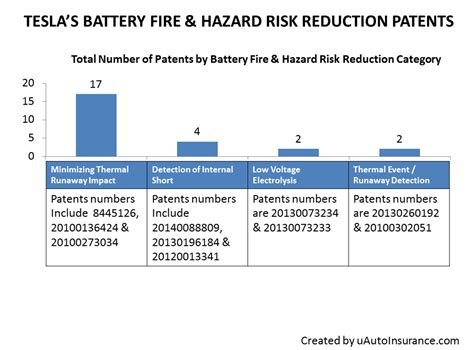 Tesla Problems Battery Tesla Motors Inc Tsla Patents Target Prevention