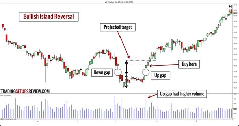 the pattern reversal 10 chart patterns for price action trading trading
