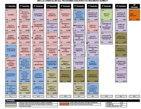 malla curricular de quimica bachillerato en ciencias y malla curricular iq facultad de ciencias qu 237 micas