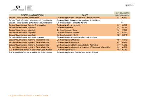 nota de corte para magisterio notas de corte definitivas para la admisi 243 n del curso 2014 15