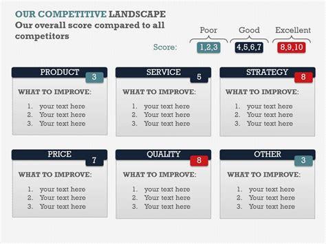 competitive landscape ppt presentation templates on