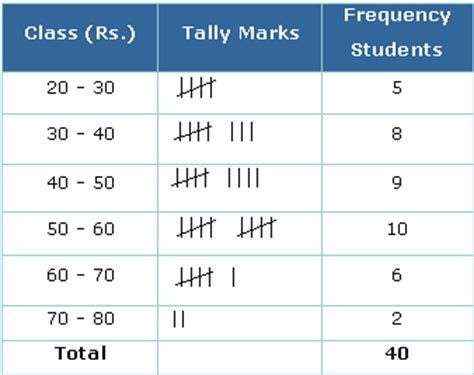 frequency tables intro to statistical methods