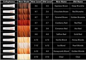 sebastian cellophane colors sebastian cellophanes deposit only hair color