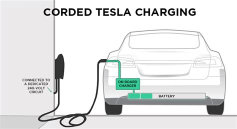 tesla car charger wiring diagram wiring diagram with