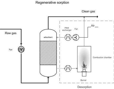 pressure swing adsorption co2 regenerative sorption emis