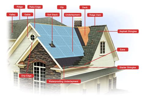 anatomy of a shingle roof roofing terms roofing terminology roofing above all