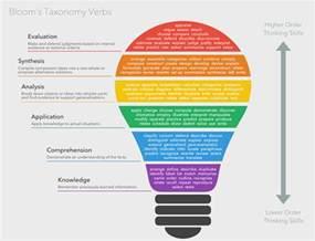 bloom s taxonomy verbs free classroom chart