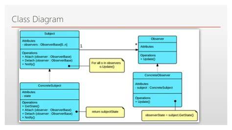 software design pattern observer software design pattern