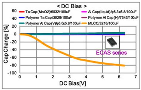 inductor dc bias characteristics polymer capacitor basics part 2 what is a polymer capacitor murata manufacturing co ltd