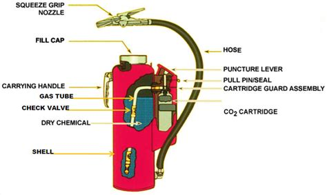 where should fire extinguishers be stored on a boat equipment