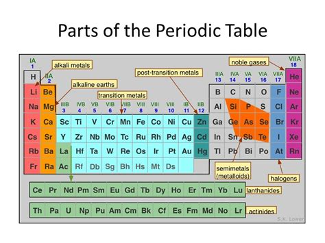 of the table the atom the periodic table ppt