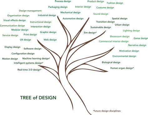 design medium definition design is evolving but what s next sap design medium
