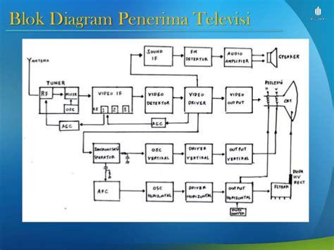 diagram blok recorder dan fungsinya blok diagram tv warna dan fungsinya gallery how to guide