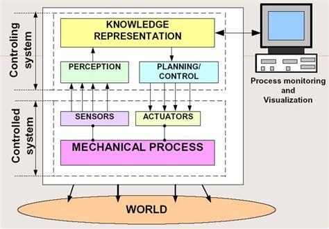 mechatronics thesis master thesis mechatronics