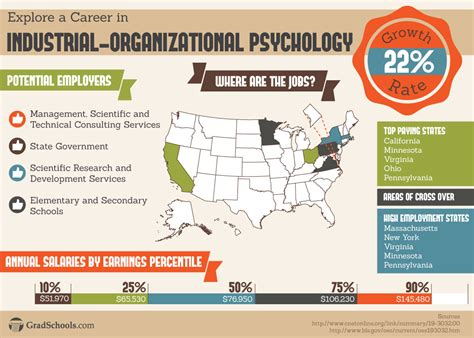 Best Doctoral Programs In Education by Top Organizational Psychology Graduate Programs 2018