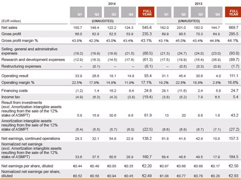 ifrs annual report template change to ifrs reporting