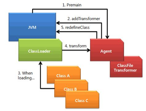 tutorial java agent exle of java class transform with java agent and bci