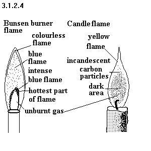 bunsen burner labelled diagram diagram of a bunsen burner diagram free engine image for