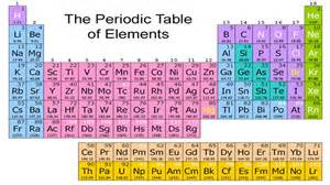 Periodic Table New Elements by Periodic Table Gets Four New Elements