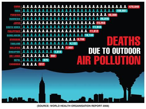 Indonesia Unite Graphic 5 a number of graphs providing statistics on air pollution