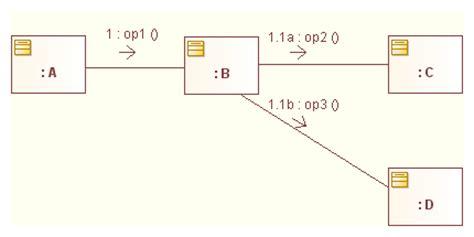 diagramme de communication uml exemple communication diagrams