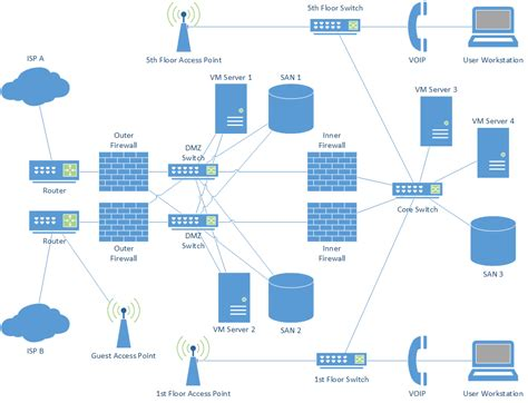 physical network diagram network diagrams jose rodriguez