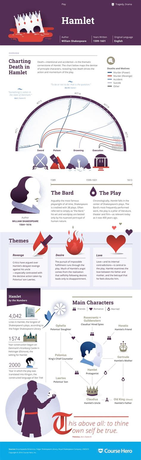 common themes between hamlet and macbeth 17 best images about joy of reading shakespeare on