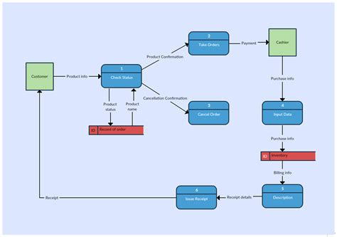 Data Flow Diagram Template Data Free Engine Image For User Manual Download Data Flow Diagram Template