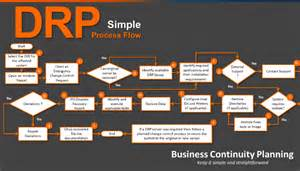 it disaster recovery plan simple process flow linkedin