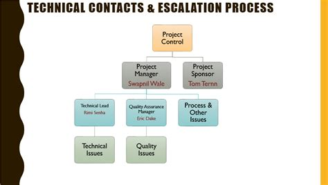 Escalation Procedures Template by Project Kickoff Meeting Template Free Project