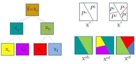 pattern recognition olga veksler efficient parallel optimization for potts energy with