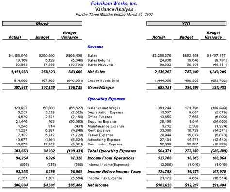 variance analysis report template best photos of budget variance report budget variance