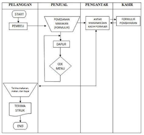 penjelasan layout perusahaan sop info formulir usaha kecil menengah