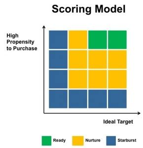 The Basics Of Lead Scoring Lead Scoring Model Template